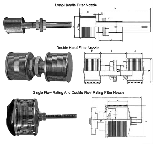 Filter Nozzle types