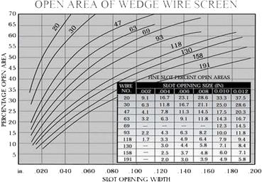 wedge wire screen open area