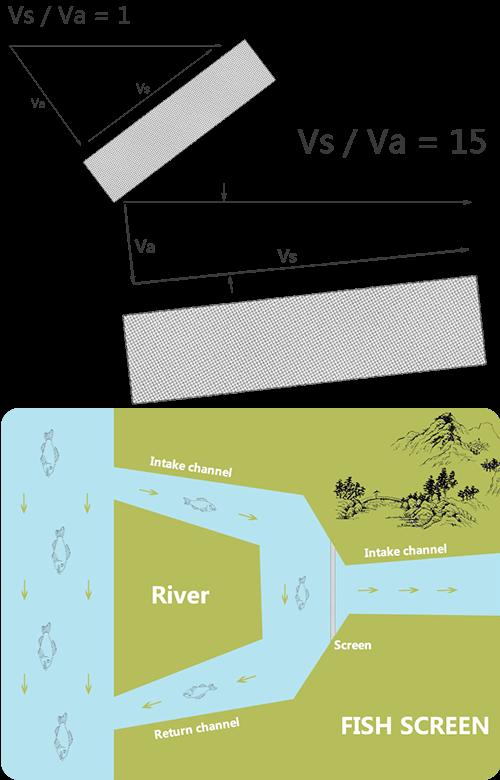 Fish Screens